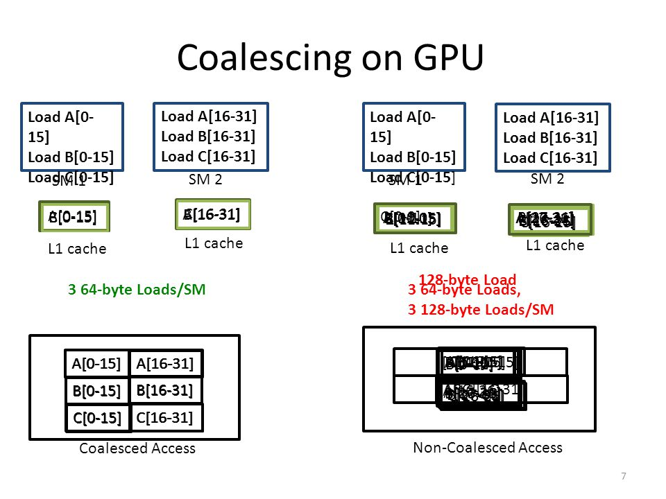 Coalescing on GPU Load A[0-15] Load B[0-15] Load C[0-15] Load A[16-31]